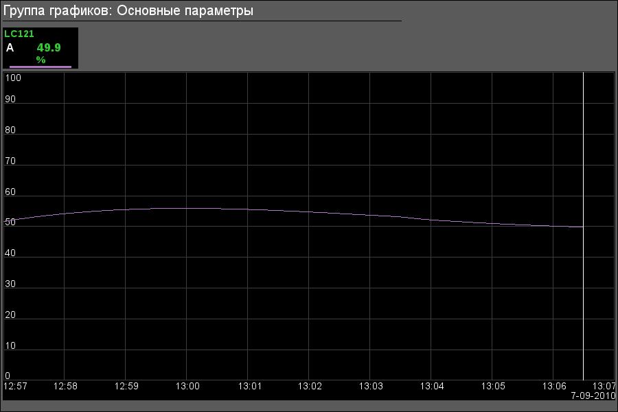 "Группа графиков объекта сигнализации ""Дренажи"". (17Кб)"