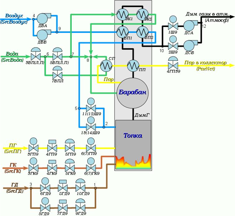 Схема технологического процесса котла #9 ДМК. (138Кб)