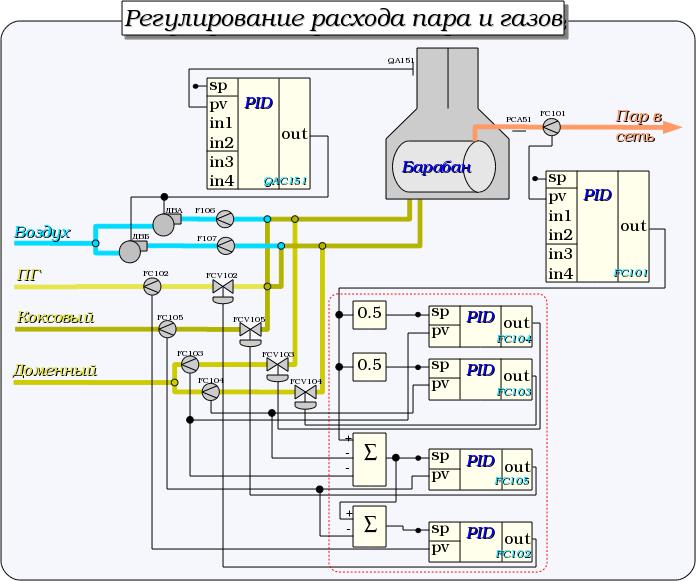 Регулирование расходов пара и газов. (86Кб)
