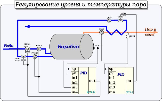 Регулирование уровня в барабане и температуры пара. (45Кб)