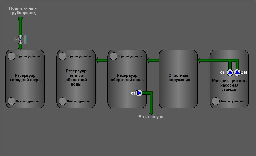Мнемосхема резервуаров (39Кб)