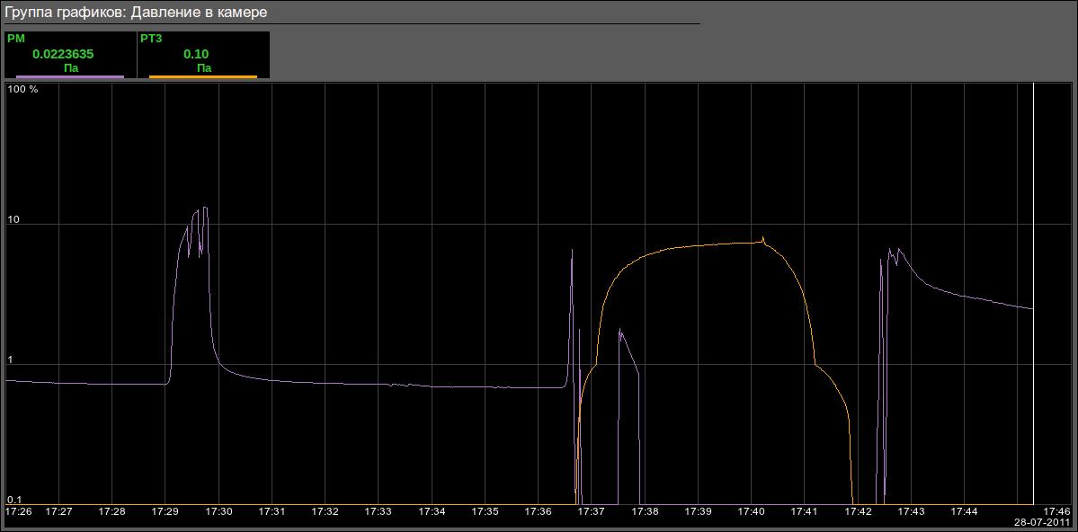 График давления в камере, логарифмическая шкала. (17Кб)